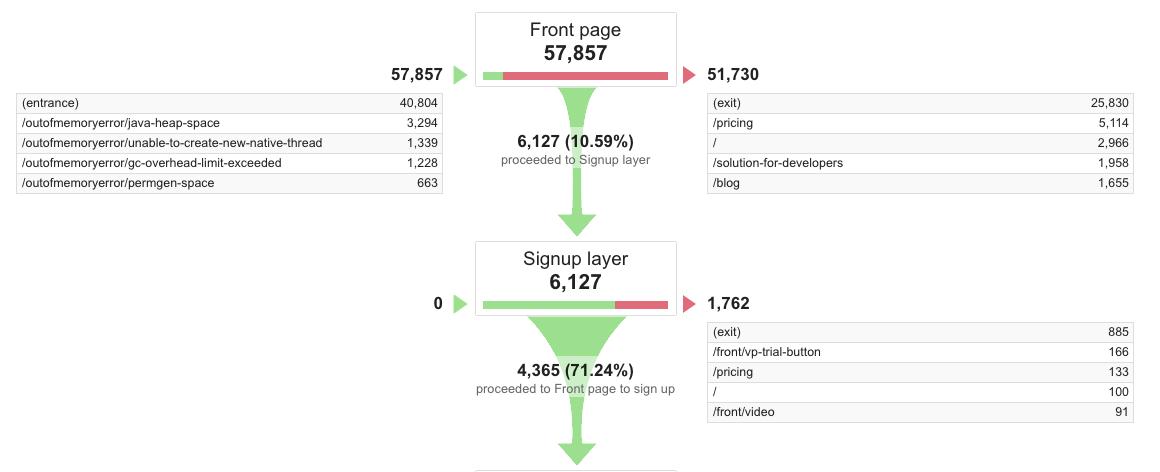 google analytics funnel exposed