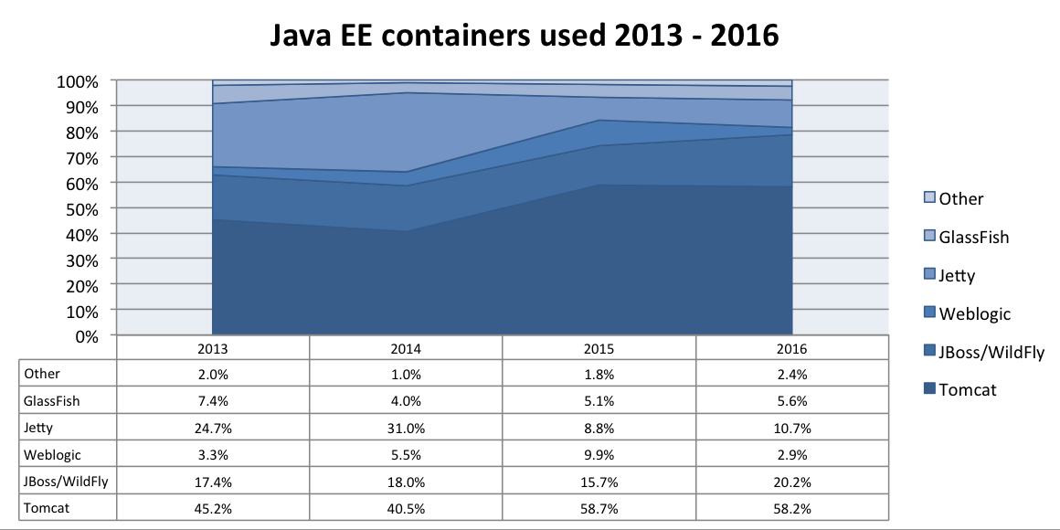 most used java ee servers
