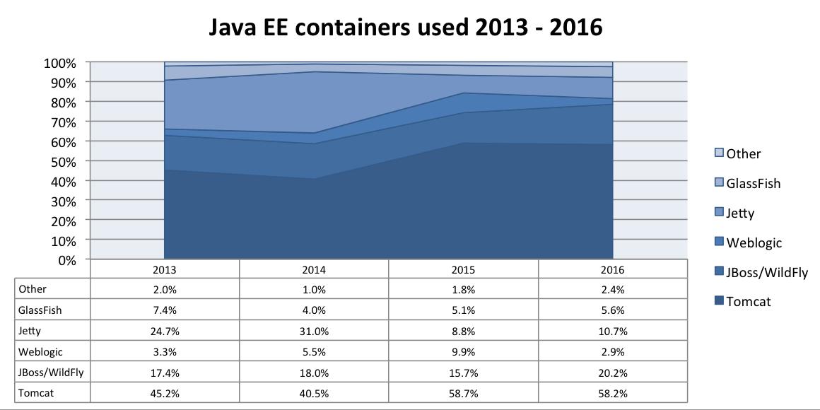 most used java ee servers