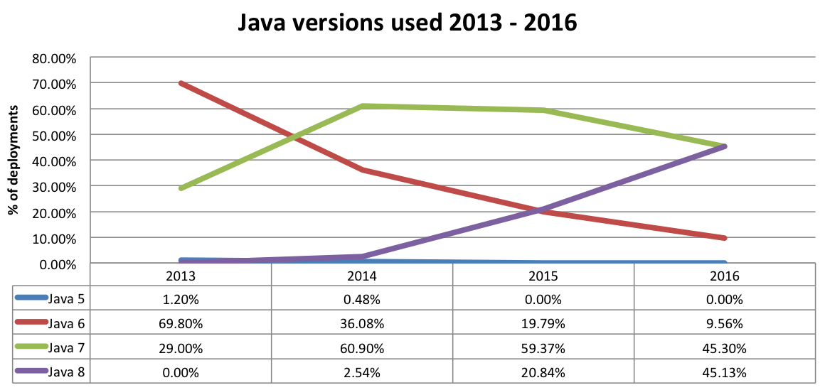 java market share between versions 2013 2016