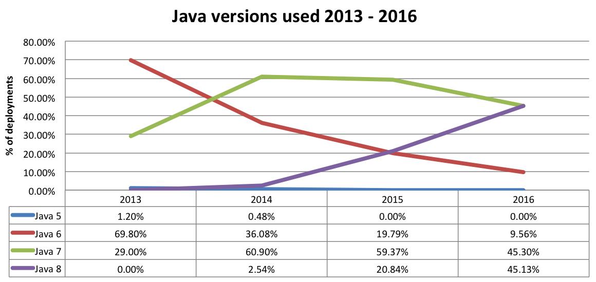 java market share between versions 2013 2016