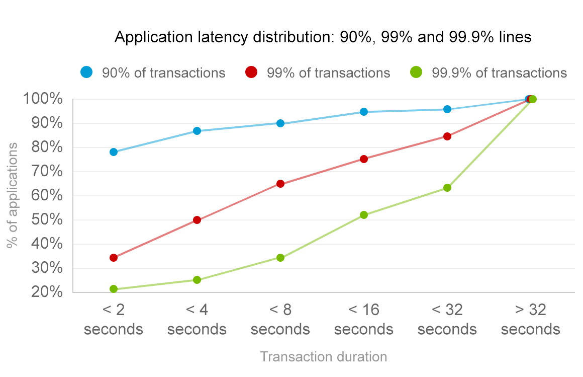 monitoring web application performance