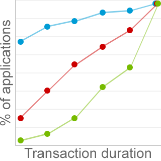 data about application performance