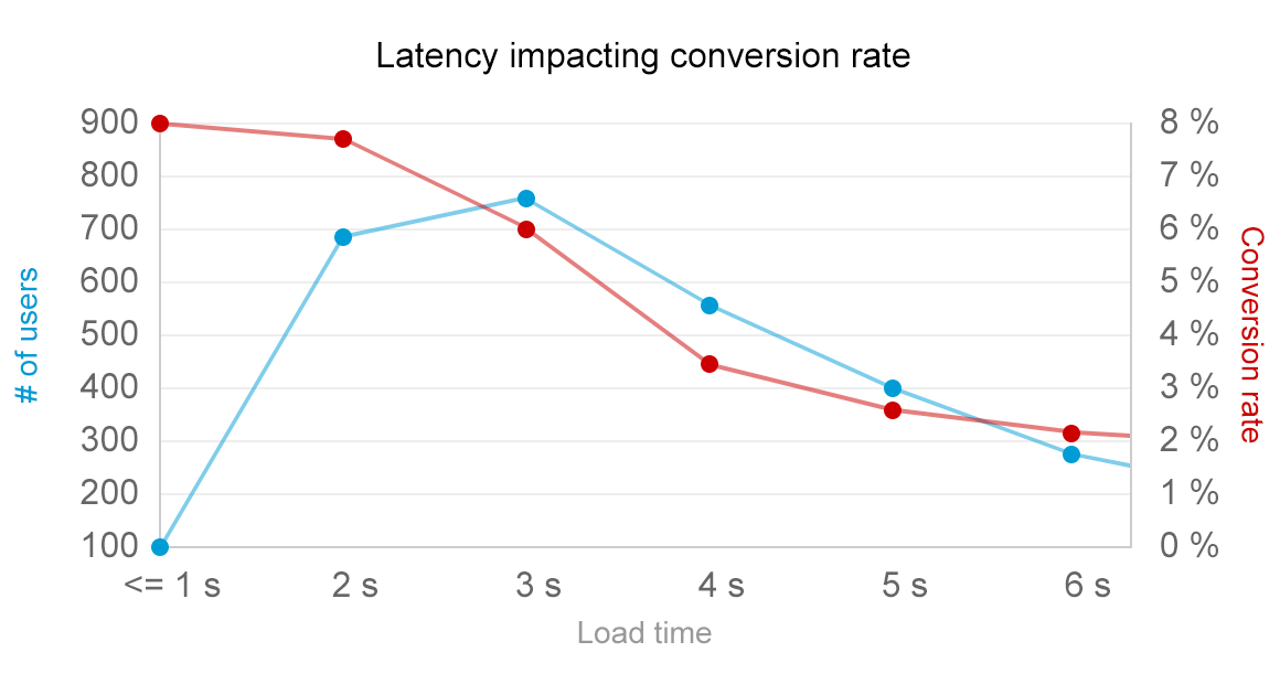 business impact of latency