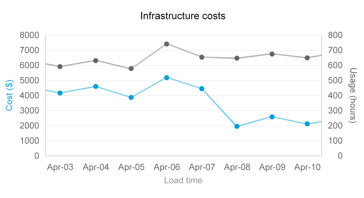 Saving infrastructure costs by redesigning capacity