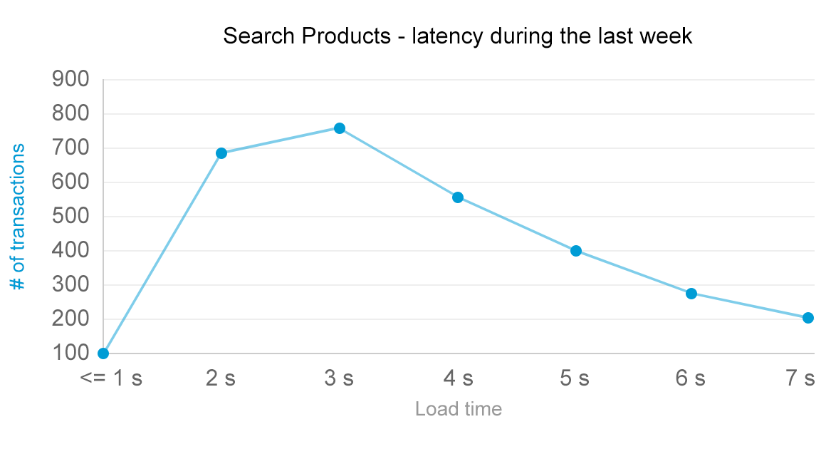 latency is crucial to performance