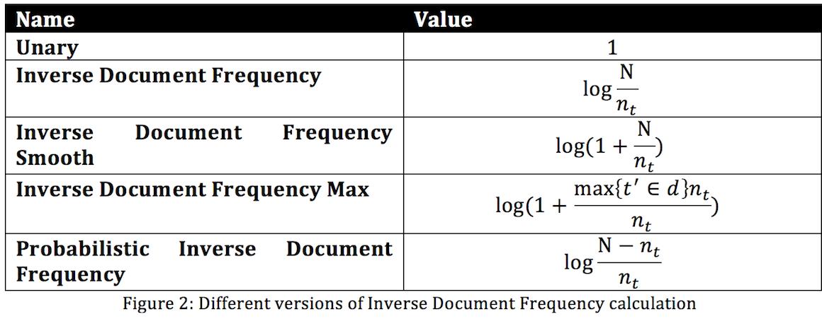 tfidf example use