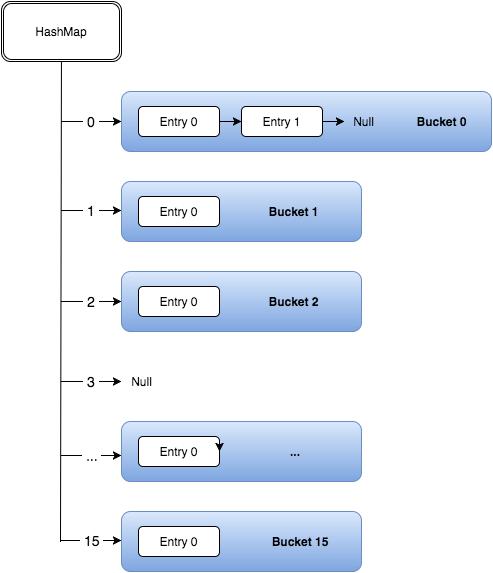 how java hashmap is built