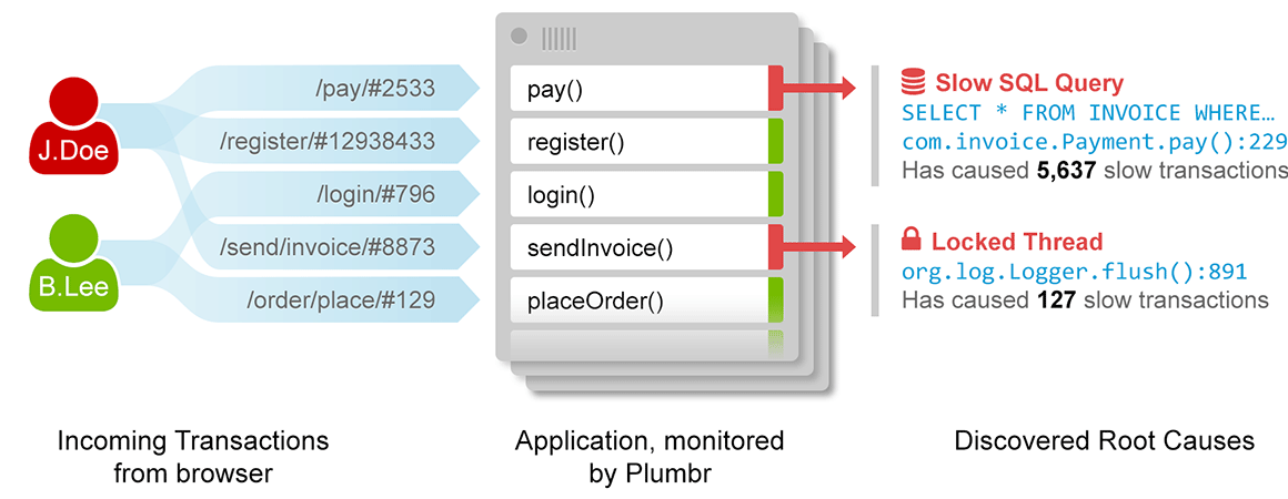 monitoring real user experience
