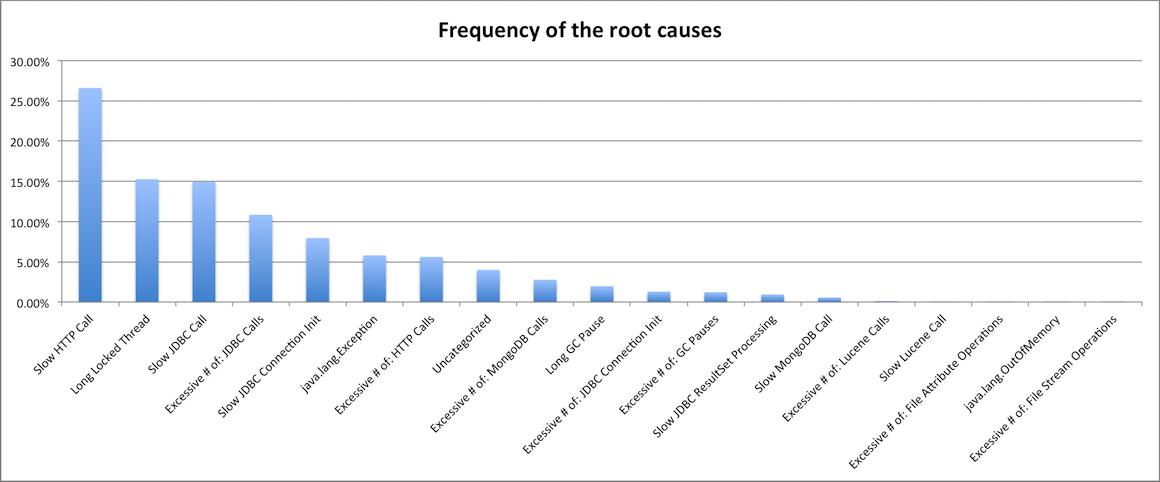 most frequent performance bottlenecks