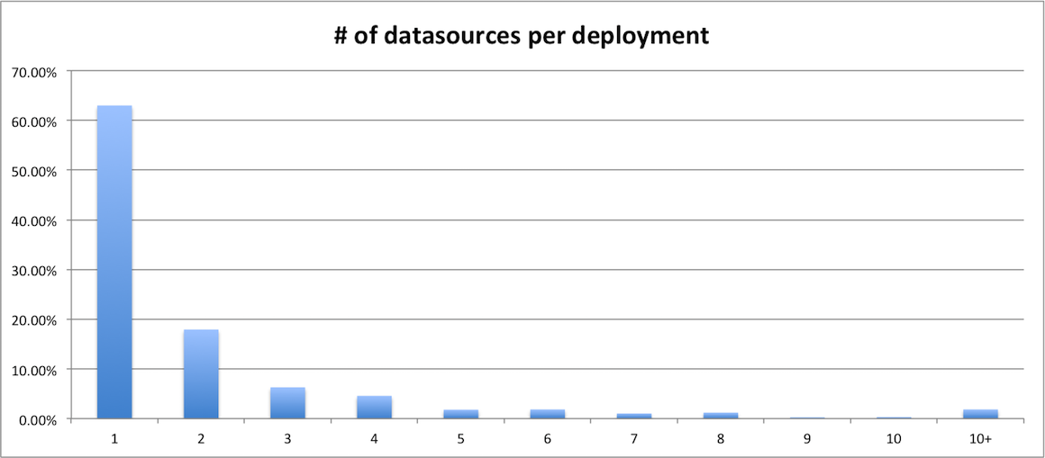 datasources per application