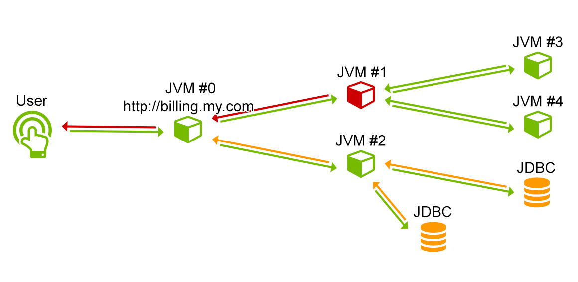 Tracing in distributed systems
