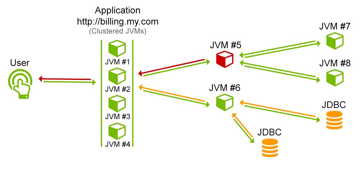 distributed transaction monitoring