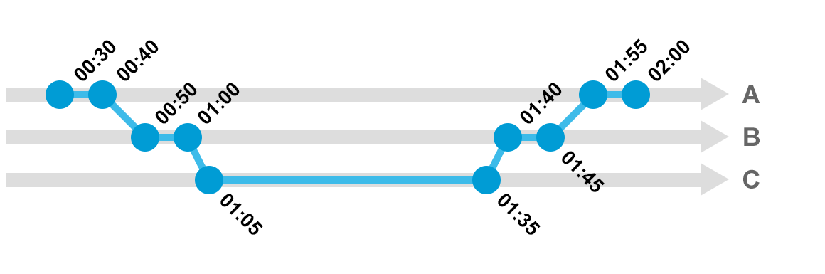 aligning nodes with different time