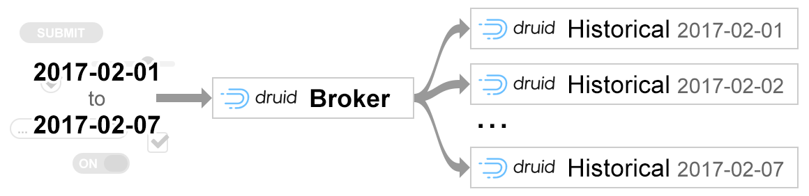 Druid broker mapreduce