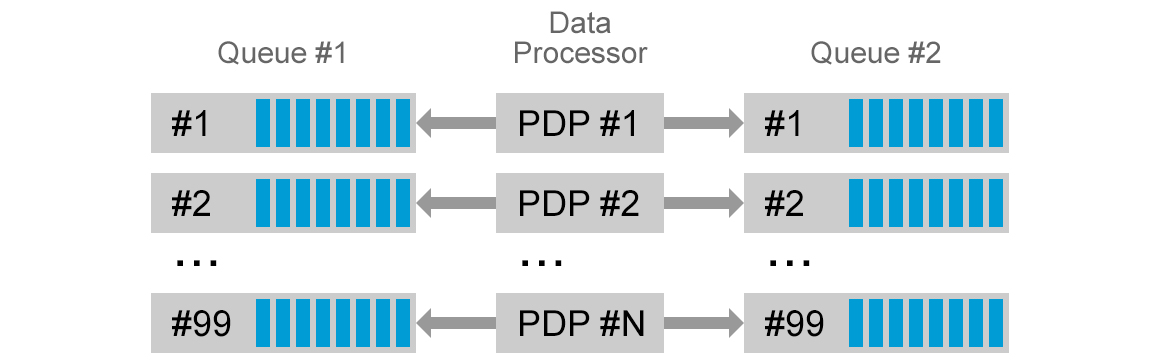 Data processing with kafka