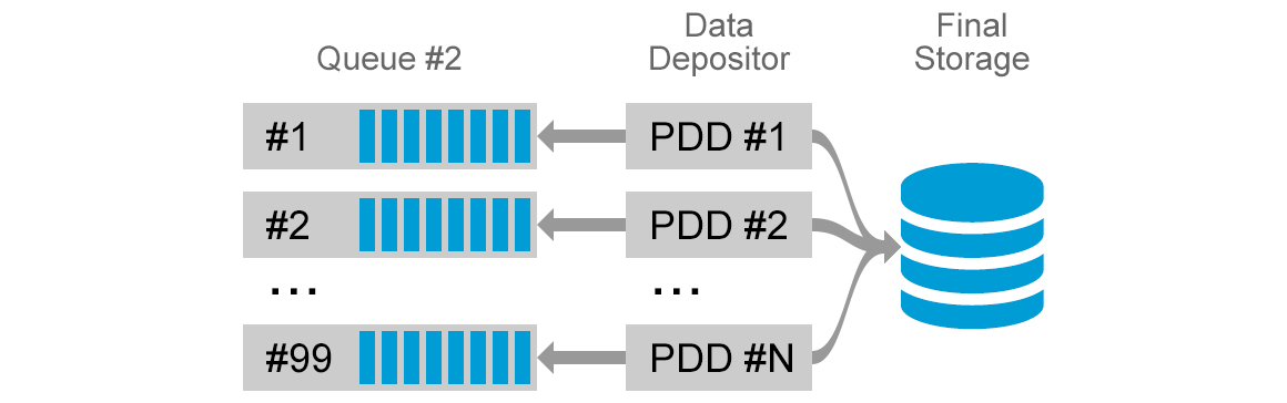 Kafka and Druid in distributed system