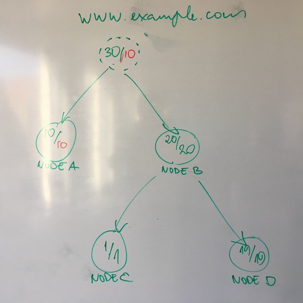Visualizing layered graphs using Sugiyama method | Plumbr – User