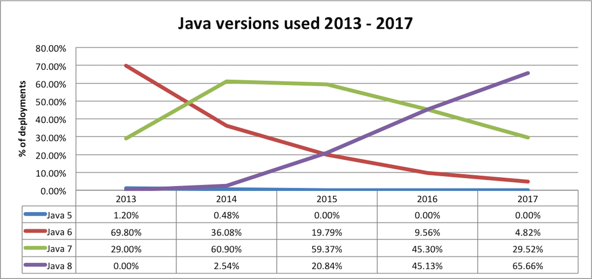 java version usage over time
