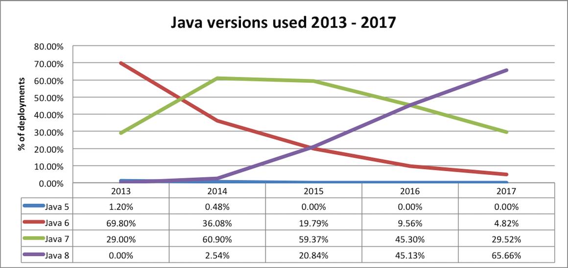 java version usage over time