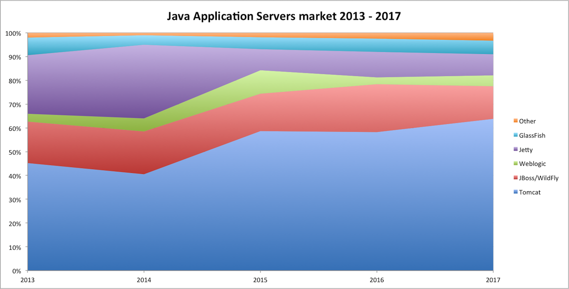 java ee container usage stats 2013 - 2017