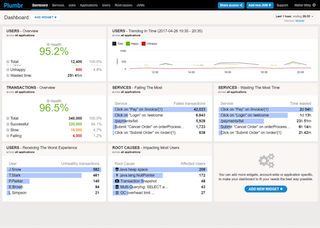 real time monitoring for performance