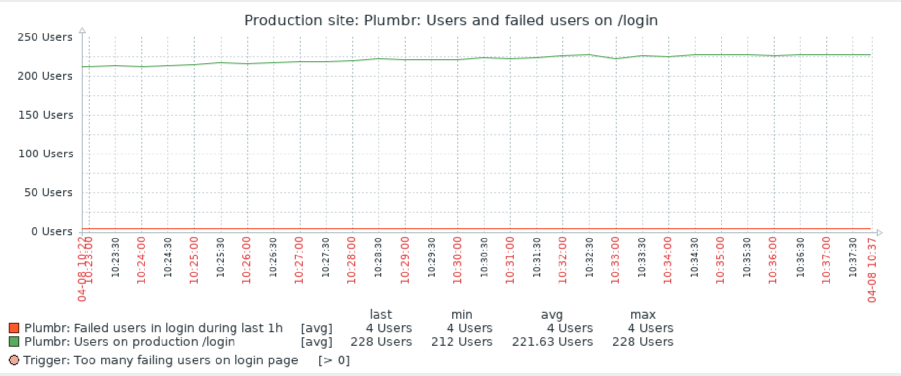Complementing products: Zabbix | Plumbr – User Experience