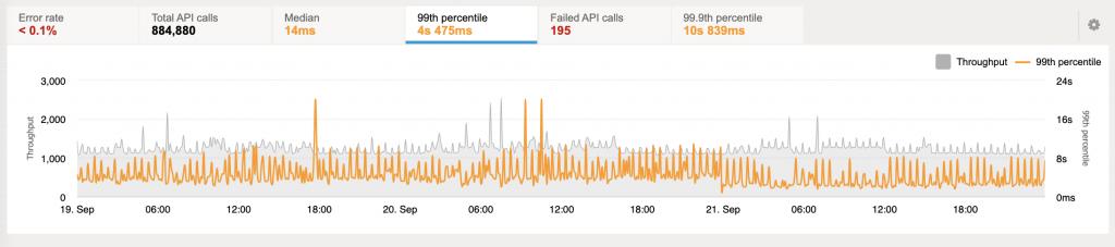 APM monitoring