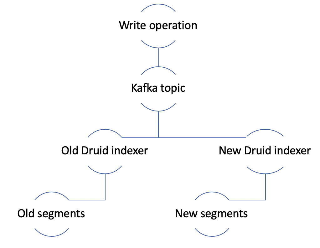 Mirror write operations to druid using  kafka